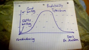 Predictability Spectrum